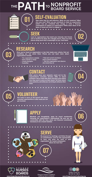 path to nonprofit board service infographic
