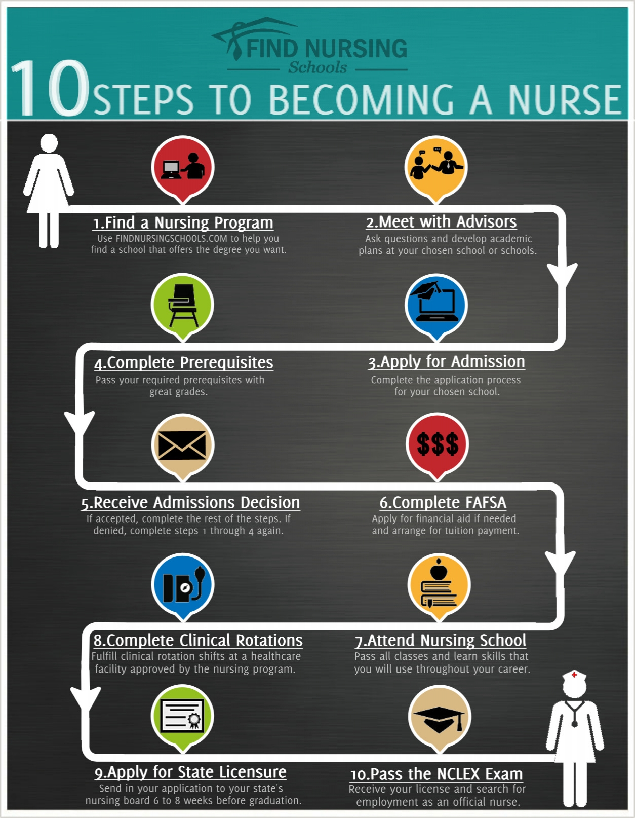 10 Steps to Becoming A Nurse